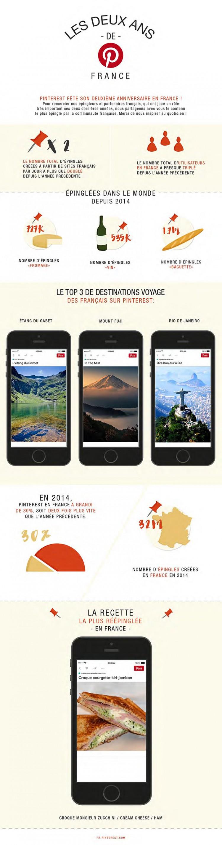 Anniversaire Pinterest France