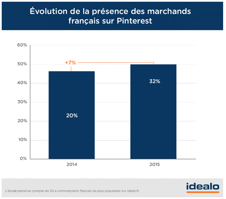 Les e-commerçants et Pinterest en France