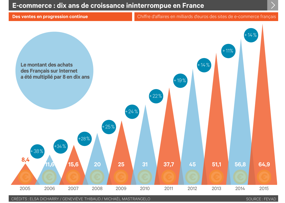 Le Ecommerce en France : source Source fevad