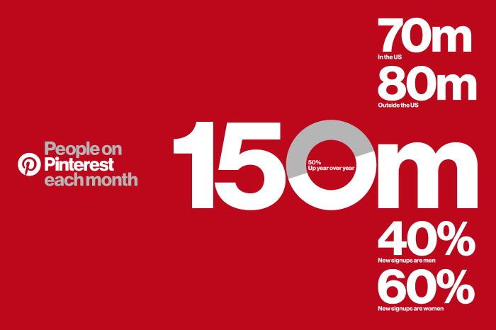150 millions d'utilisateurs actifs mensuels sur Pinterest