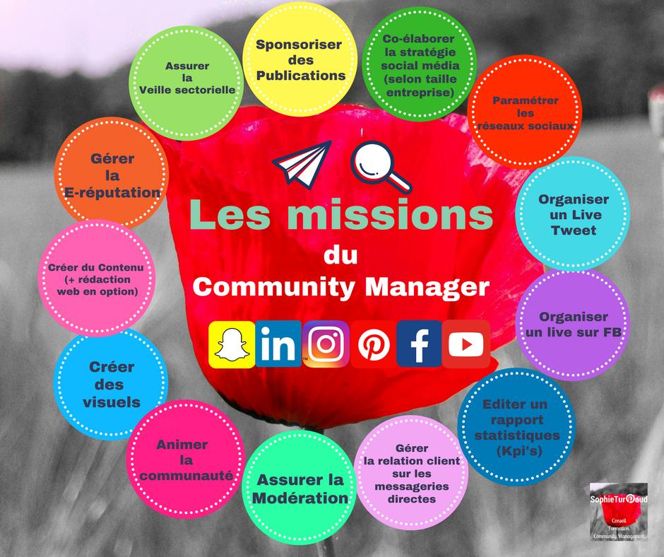 2017 Les missions du community manager via @sophieturpaud