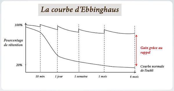 Courbe d'Ebbinghaus