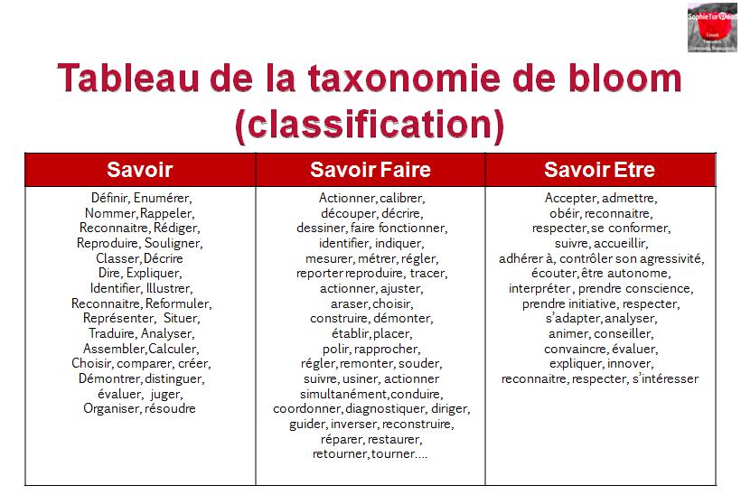 Taxonomie de bloom classée par objectifs de savoirs via @sophieturpaud