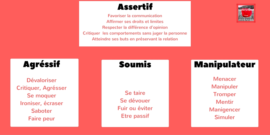 Tableau comparaison comportement assertif avec les 3 autres attitudes via @sophieturpaud