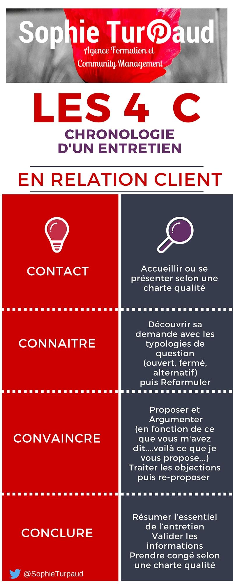 Les 4 C Chronologie des étapes d'un entretien commercial via @sophieturpaud #relationclient