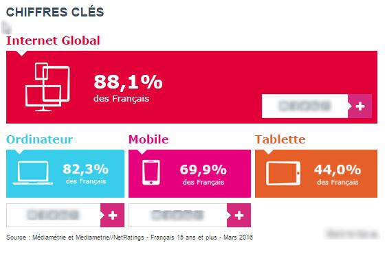 Chiffres Clés Internet Global en 2016