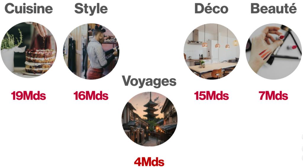 Les 5 principales catégories de Pinterest 🔎📌