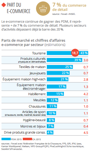 Part du Ecommerce en France par secteur source Fevad Insee via @sophieturpaud