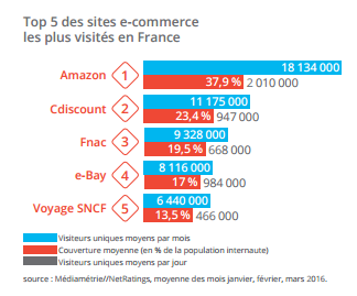 Top 5 des sites E Commerce les plus visités en France source Fevad via @sophieturpaud