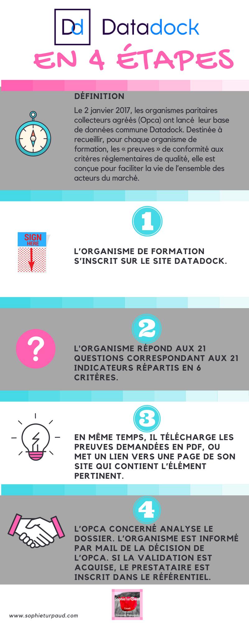 Infographie Datadock en 4 étapes via @sophieturpaud