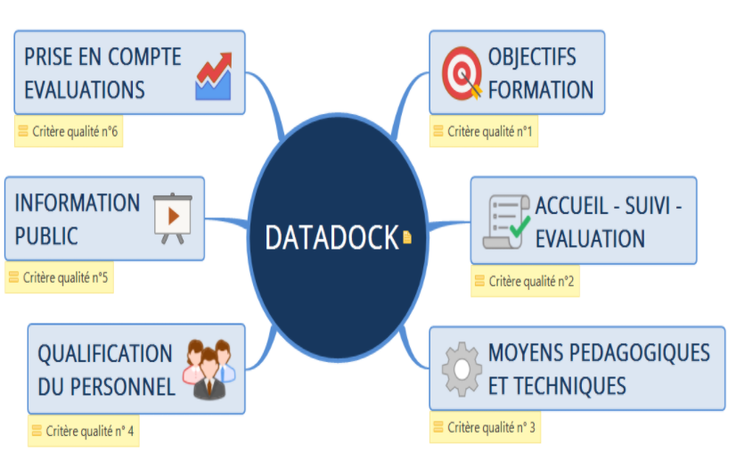 Infographie le Datadock et les 6 critères qualité
