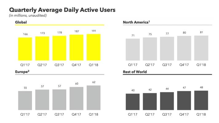 Utilisateurs actifs quotidien pour Snapchat à Mai 2018 via @sophieturpaud