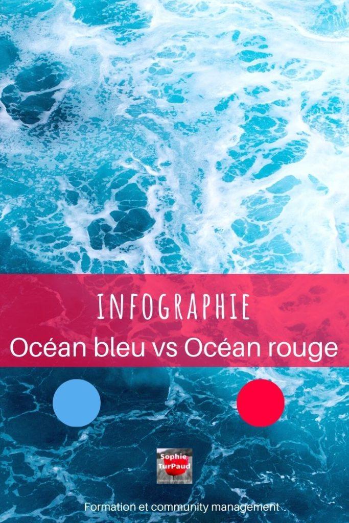 Infographie Océan bleu vs Océan rouge via @sophieturpaud