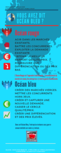 Océan bleu vs Océan rouge via @sophieturpaud