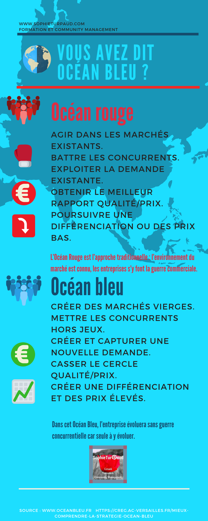 Stratégie Océan bleu vs Océan rouge via @sophieturpaud