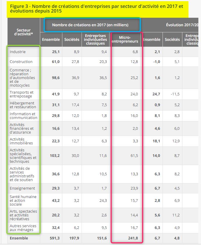 Nombre de créateur d'entreprises par secteur d'activité via Insee
