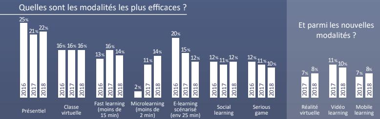 Quelles sont les modalités les plus efficaces ? source ISTF via @sophieturpaud #blendedlearning