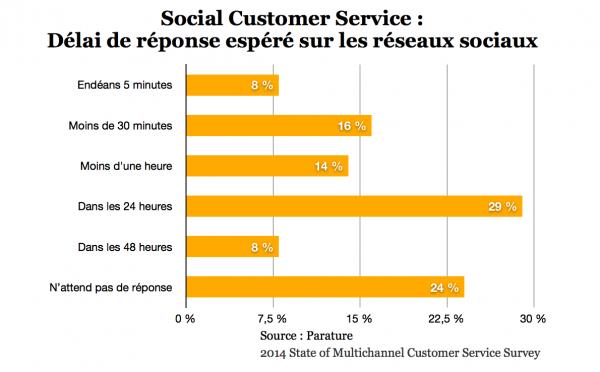 Quelle est la rapidité de réponse d'un service client sur les réseaux sociaux ?