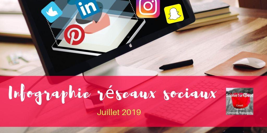 Infographie chiffres réseaux sociaux juillet 2019 via @sophieturpaud #socialmedia #reseauxsociaux