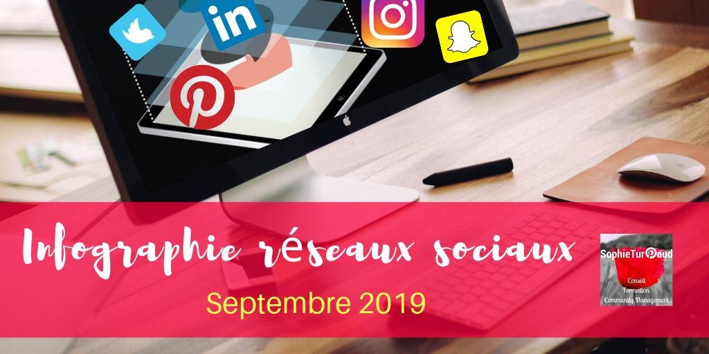 Infographie chiffres réseaux sociaux septembre 2019 via @sophieturpaud #socialmedia