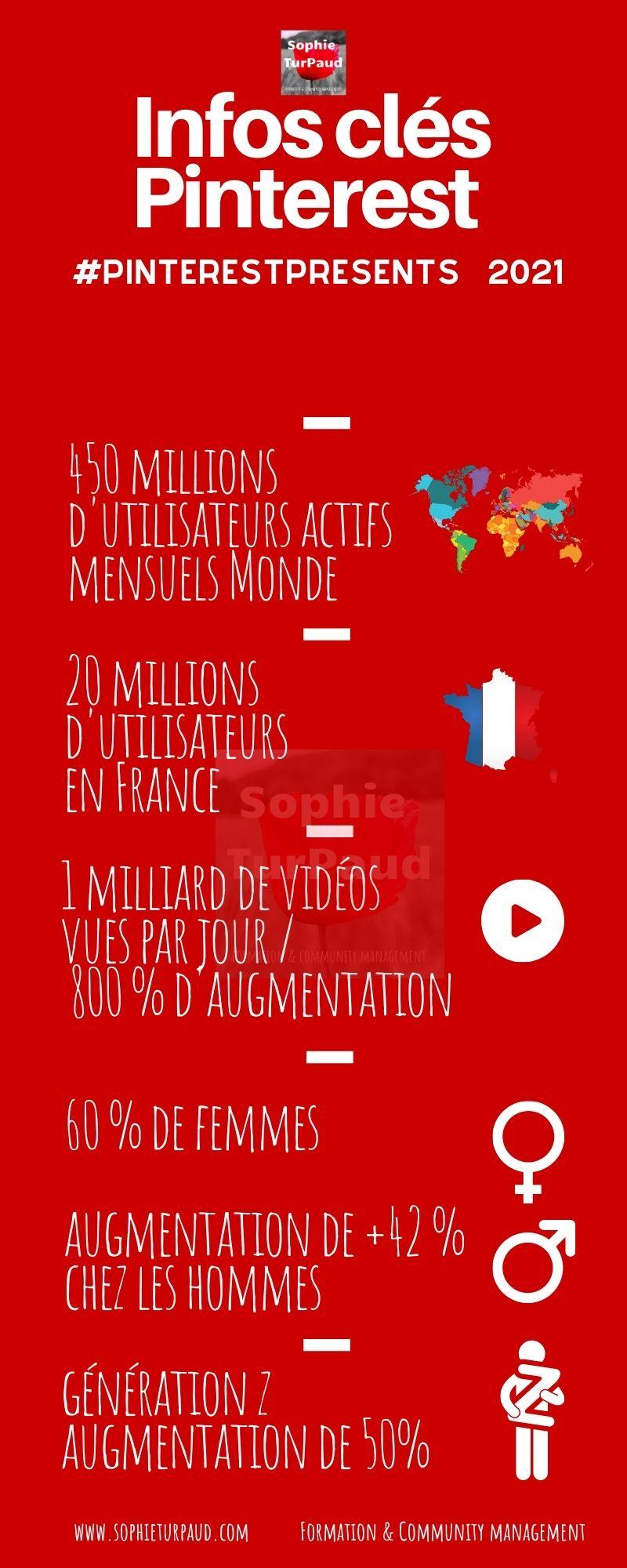 Infographie  Infos clés Pinterest #PinterestPresents 2021 via @sophieturpaud