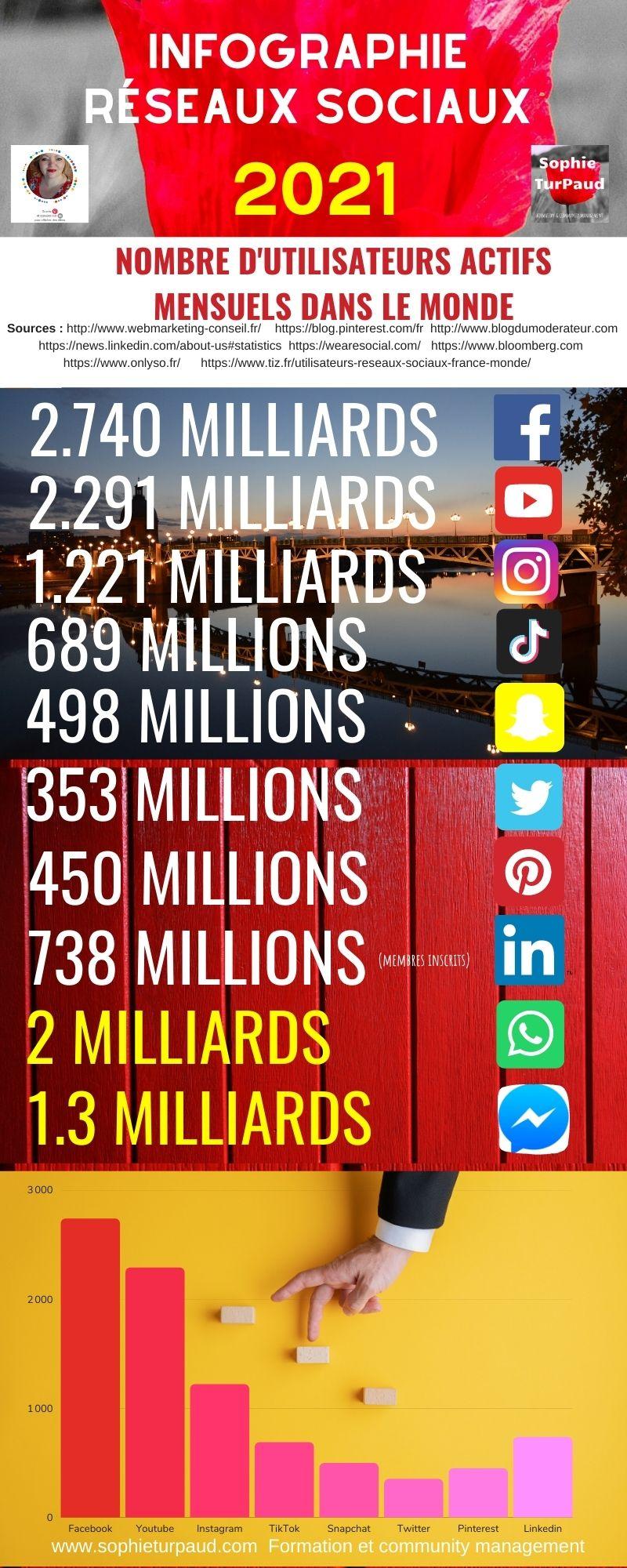 Infographie chiffres réseaux sociaux 2021 via @sophieturpaud #socialmedia