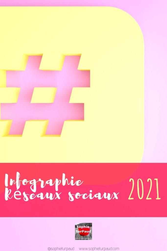 Infographie réseaux sociaux 2021 via @sophieturpaud