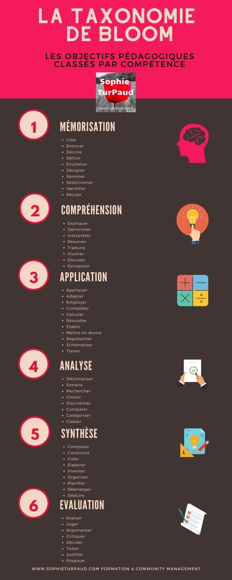 Infographie La taxonomie de bloom pour définir des objectifs pédagogiques via @sophieturpaud
