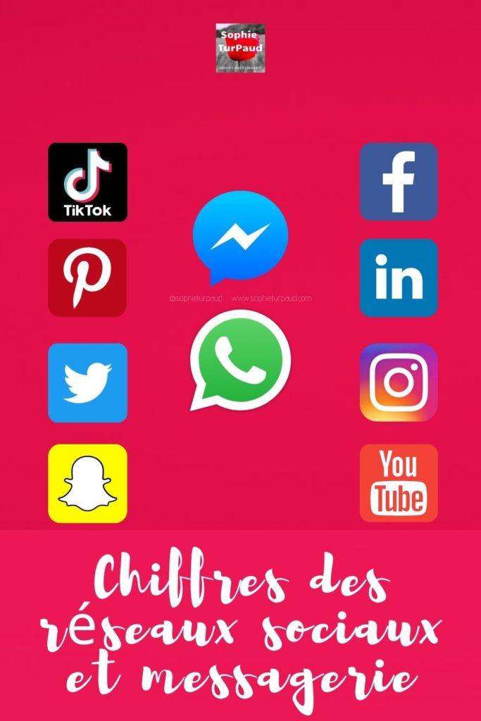 Chiffres réseaux sociaux et messagerie via @sophieturpaud